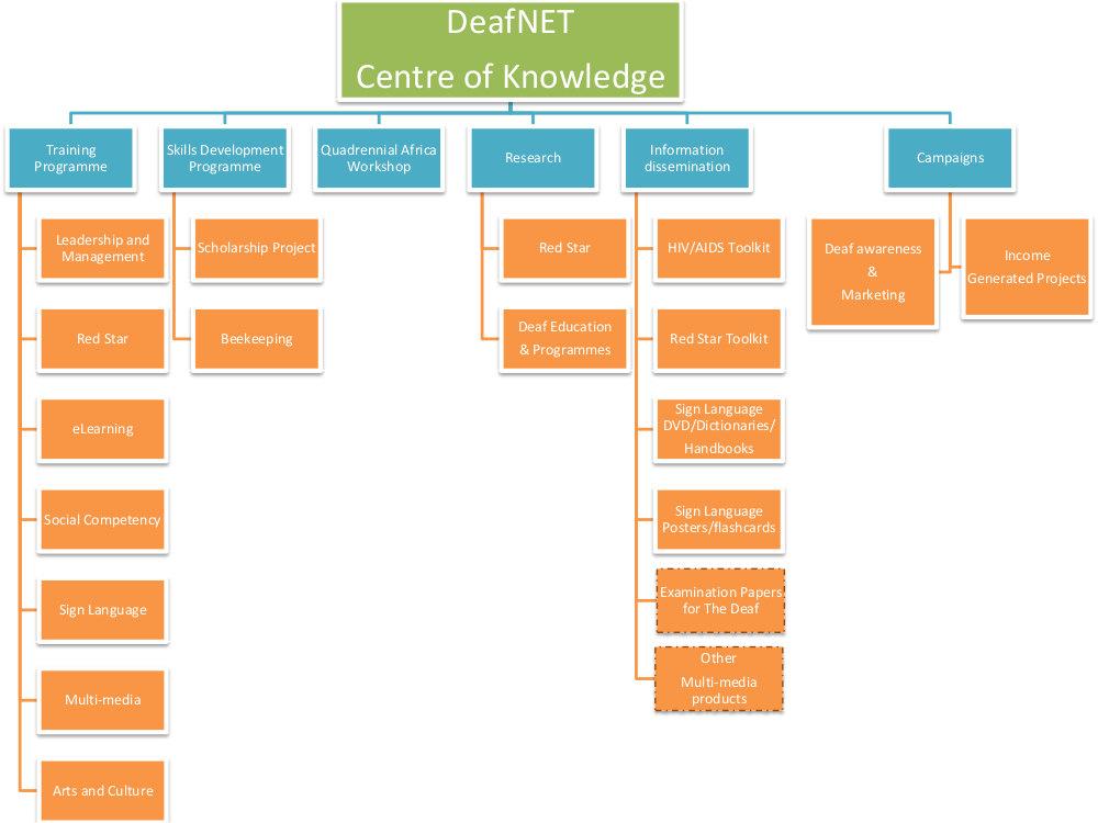 DeafNET Programmes & Projects