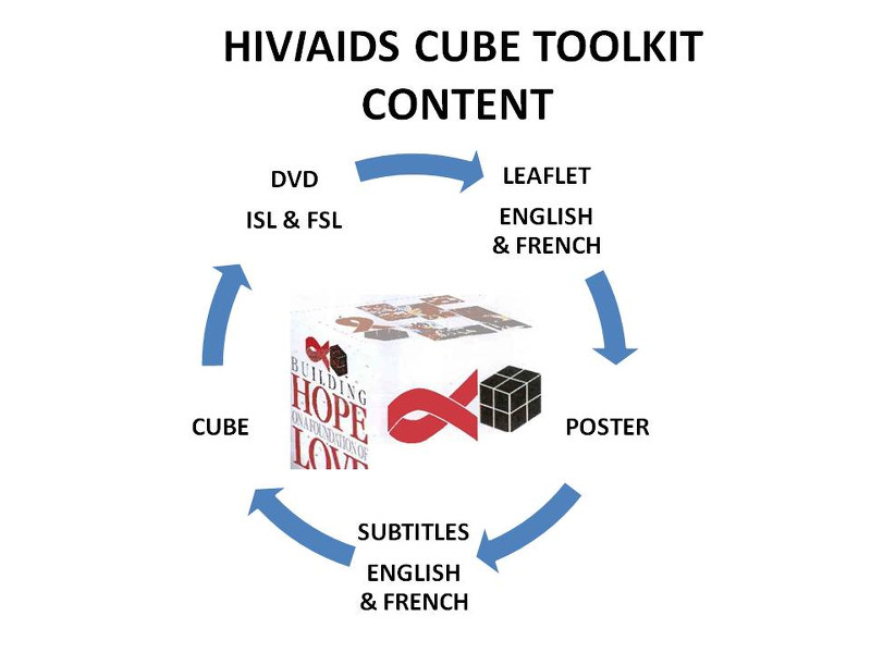 Deafnet-HIV-AIDS-Cube-Toolkit